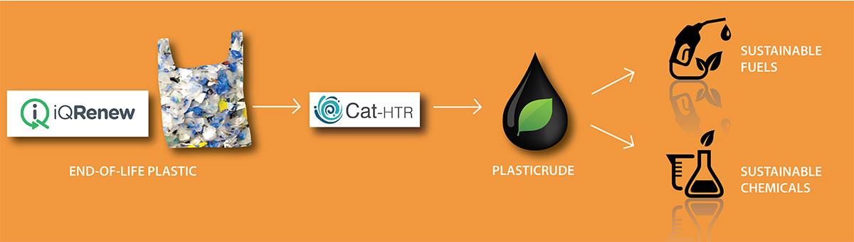 EOL plastic to plasticrude