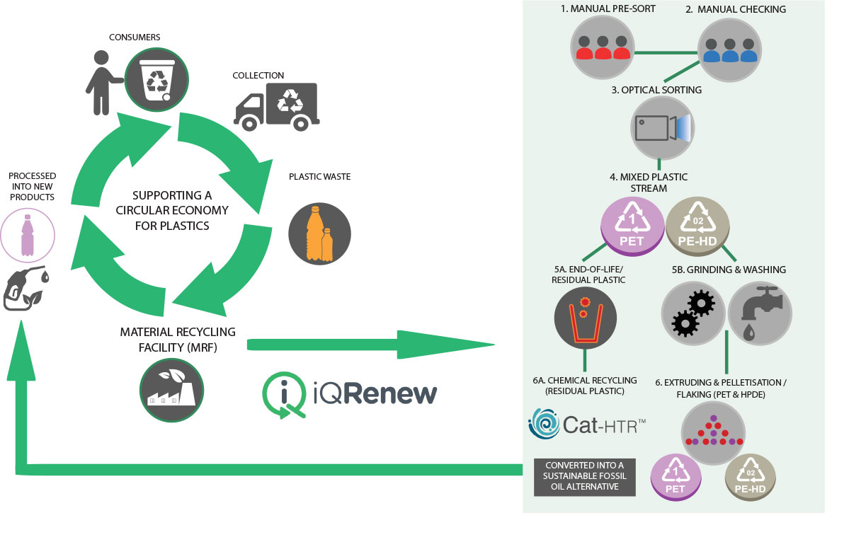 iQRenew Plastics Circular and Process Diagram