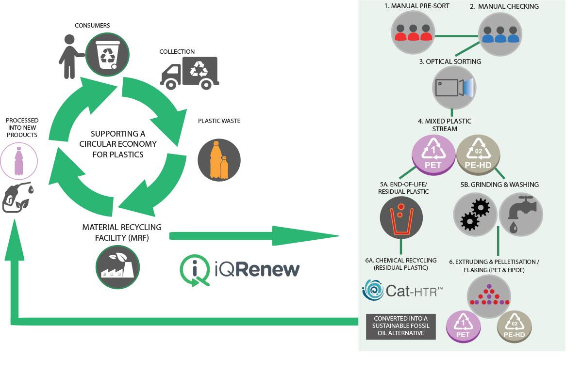 iQRenew Plastics Circular and Process Diagram